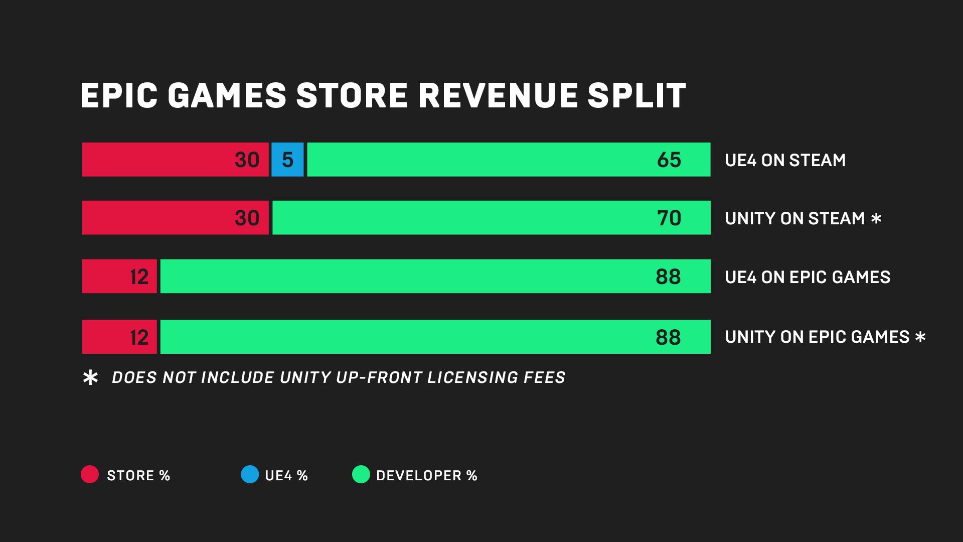 Image result for epic store revenue split