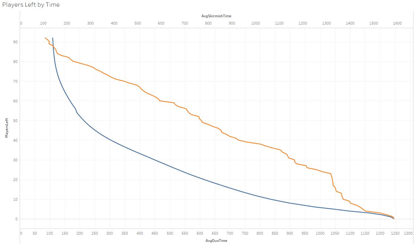 Biểu đồ số người sống sót theo thời gian trận đấu