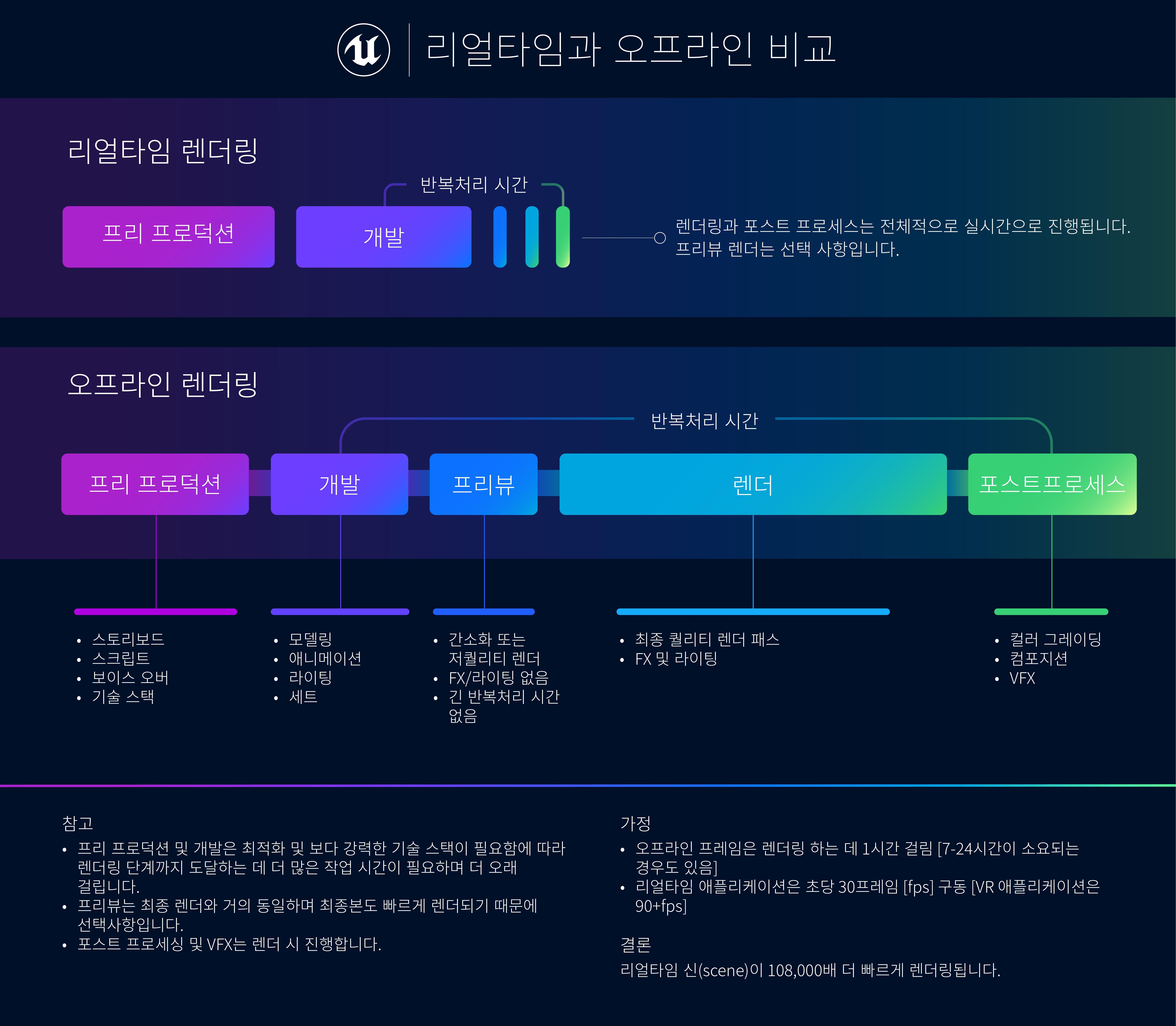 News_Interactive3D_Real-time_vs_Offline_V2.png