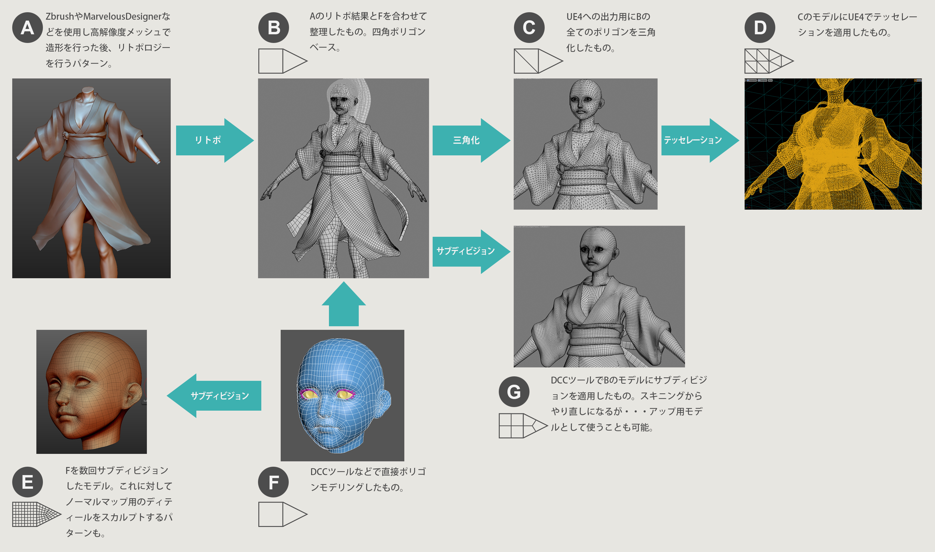 fig02_CharacterModelingFlow.jpg