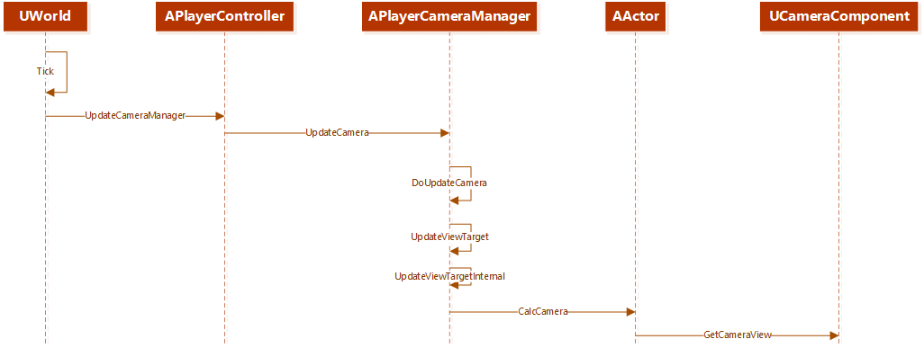 6 tips for creating a dynamic third-person camera in UnrealEngine