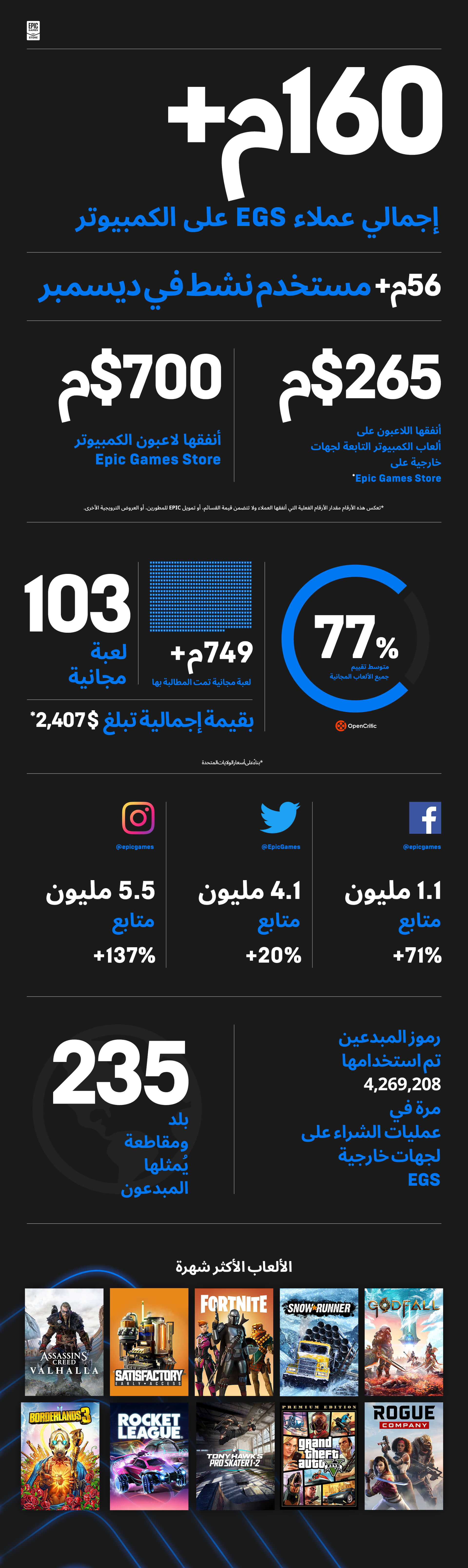 AR EGS Infographic