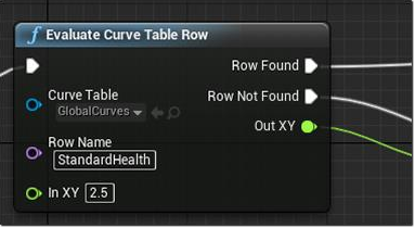 Data and Curve Table Support