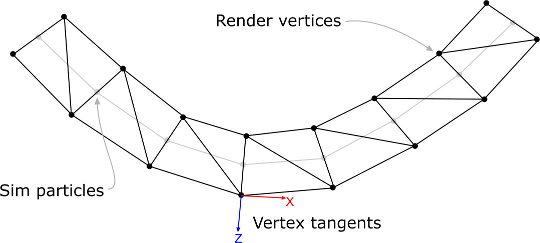Cable Geometry