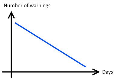Figure 2. A perfect graph. The number of bugs drops evenly from day to day.