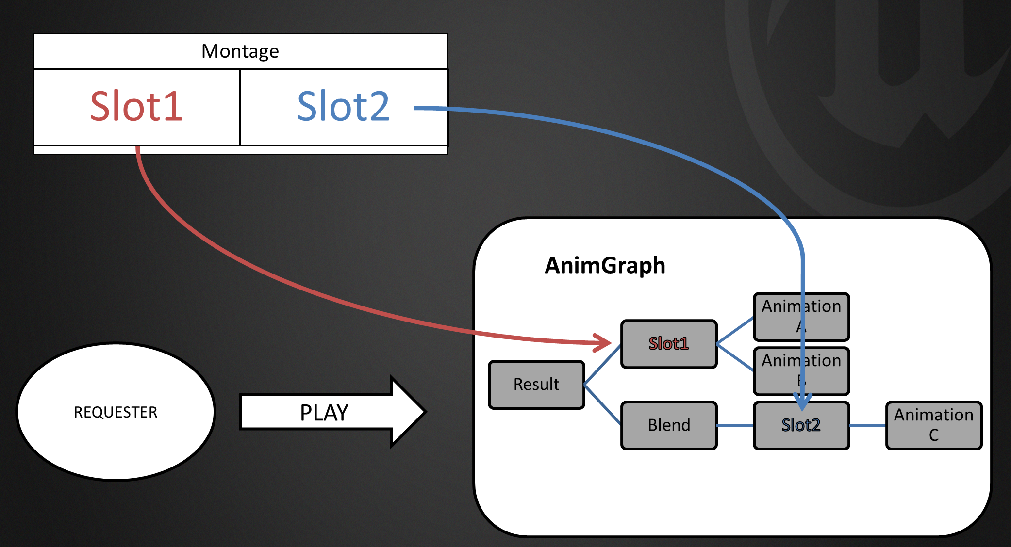 Relationship between AnimGraph and Montage
