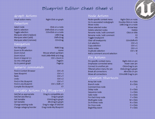 Blueprint editor tips and tricks blueprint editor cheatsheet malvernweather