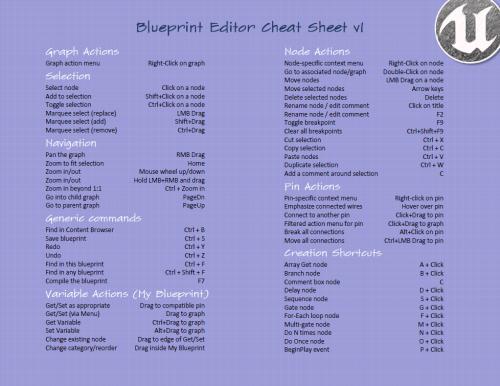 Blueprint editor cheatsheet