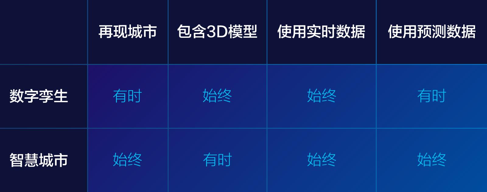 Digital Twin Chart CN