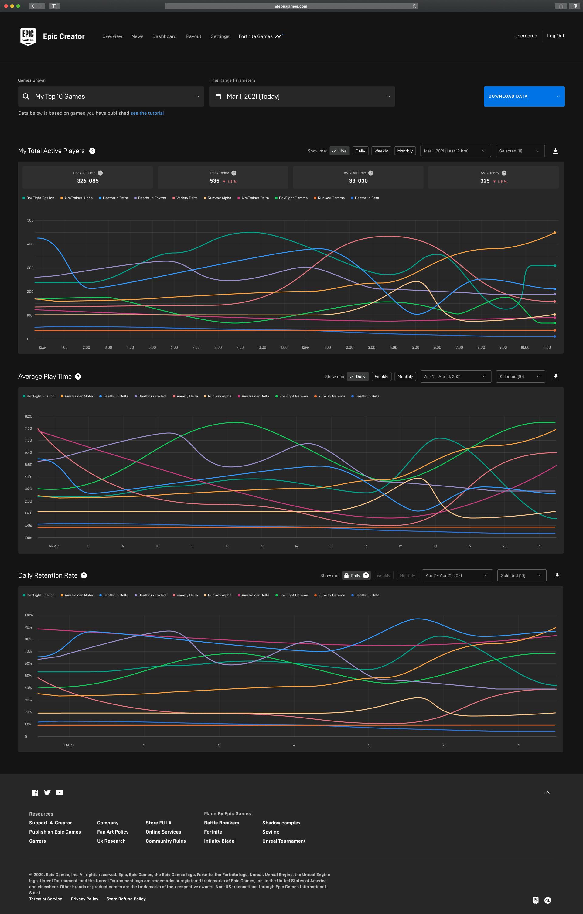 Analytics for Fortnite Creators